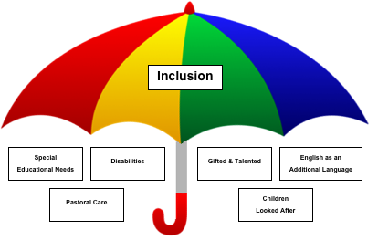 an analysis of inclusion education policies Download citation on researchgate | a content analysis of state education agencies' policies/position statements on inclusion | in keeping with the inclusive reform movement, several state .
